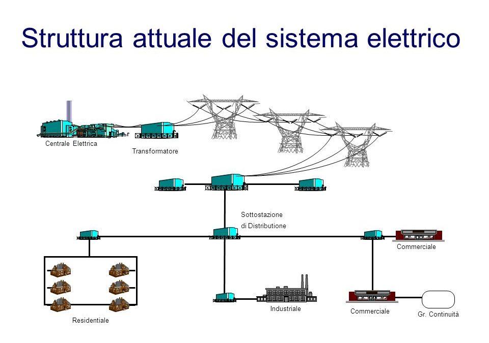 La rete elettrica di distribuzione di MT e BT è cambiata